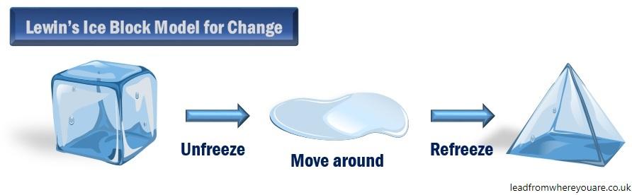 lewin-change
